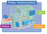Proficy View Machine Edition for Data Panels