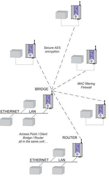 ELPRO's Industrial Wireless Ethernet