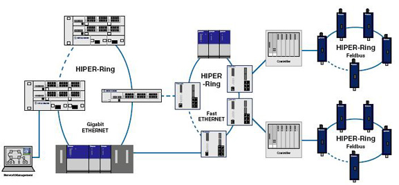 Industrial Network Management